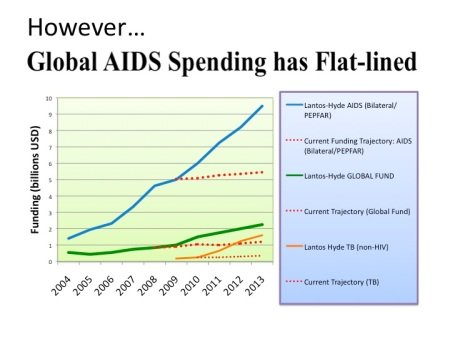 HIV/AIDS Funding Flatline